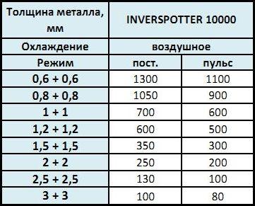 промисловий апарат точкового зварювання INVERSPOTTER 10000