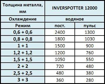промышленный аппарат точечной сварки INVERSPOTTER 12000