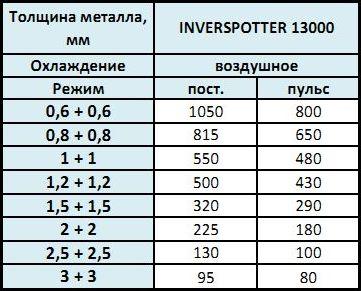 промисловий апарат точкового зварювання INVERSPOTTER 13000